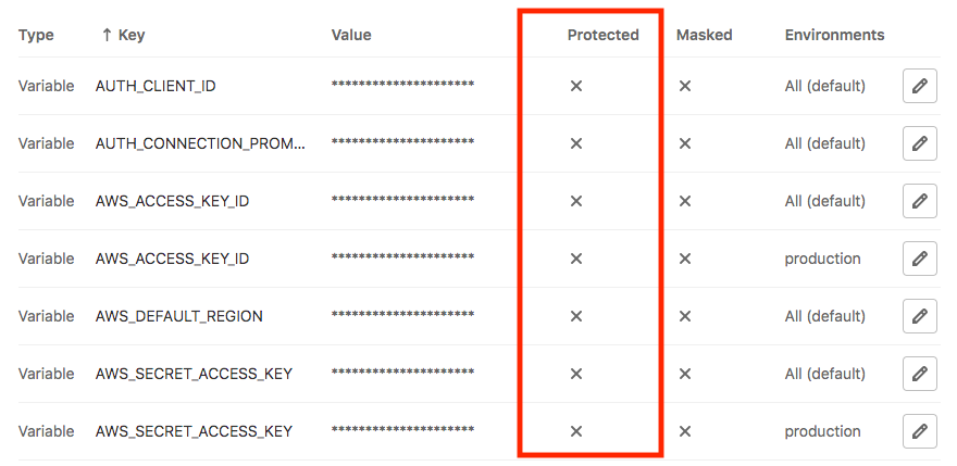 Gitlab protected variables